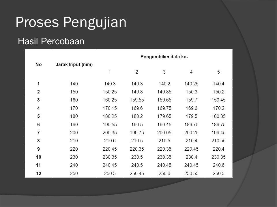 Proses Pengujian Hasil Percobaan NoJarak Input (mm) Pengambilan data ke- 12345 1140140.3 140.2140.25140.4 2150150.25149.8149.85150.3150.2 3160160.2515