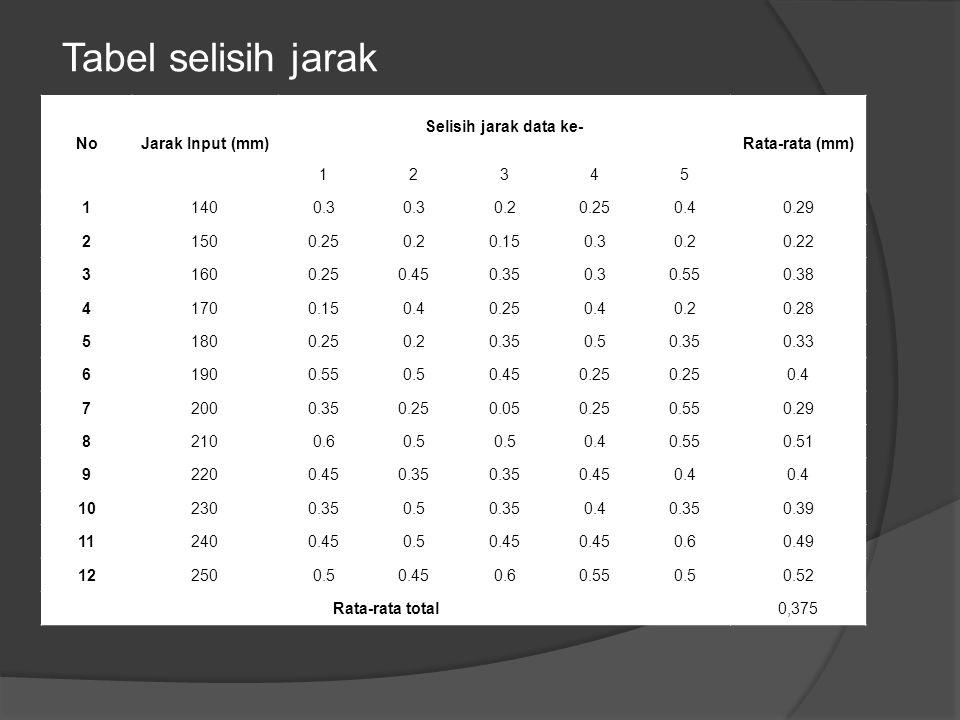 Tabel selisih jarak NoJarak Input (mm) Selisih jarak data ke- Rata-rata (mm) 12345 11400.3 0.20.250.40.29 21500.250.20.150.30.20.22 31600.250.450.350.