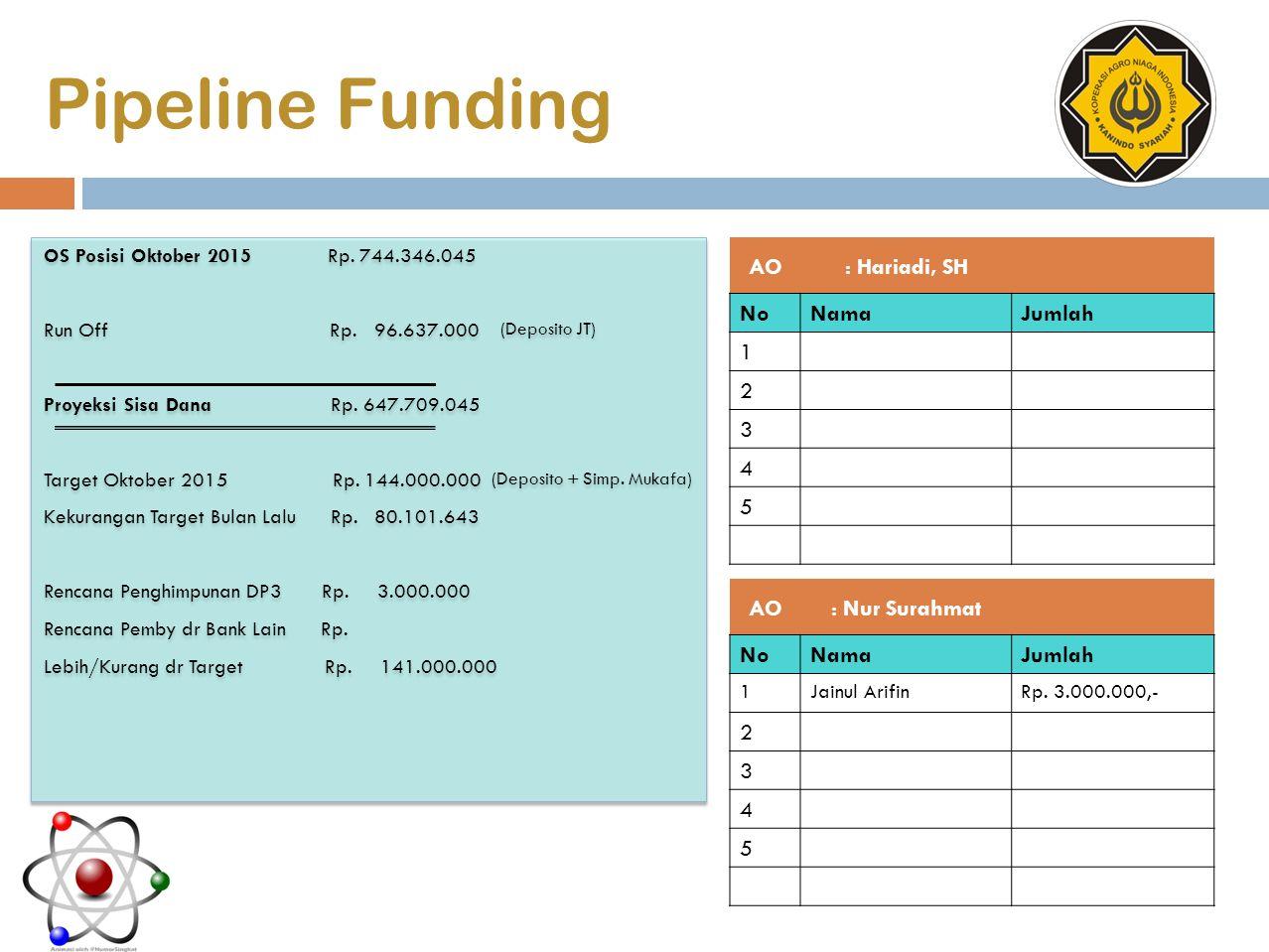 Pipeline Funding AO: Hariadi, SH NoNamaJumlah 1 2 3 4 5 AO: Nur Surahmat NoNamaJumlah 1Jainul ArifinRp. 3.000.000,- 2 3 4 5