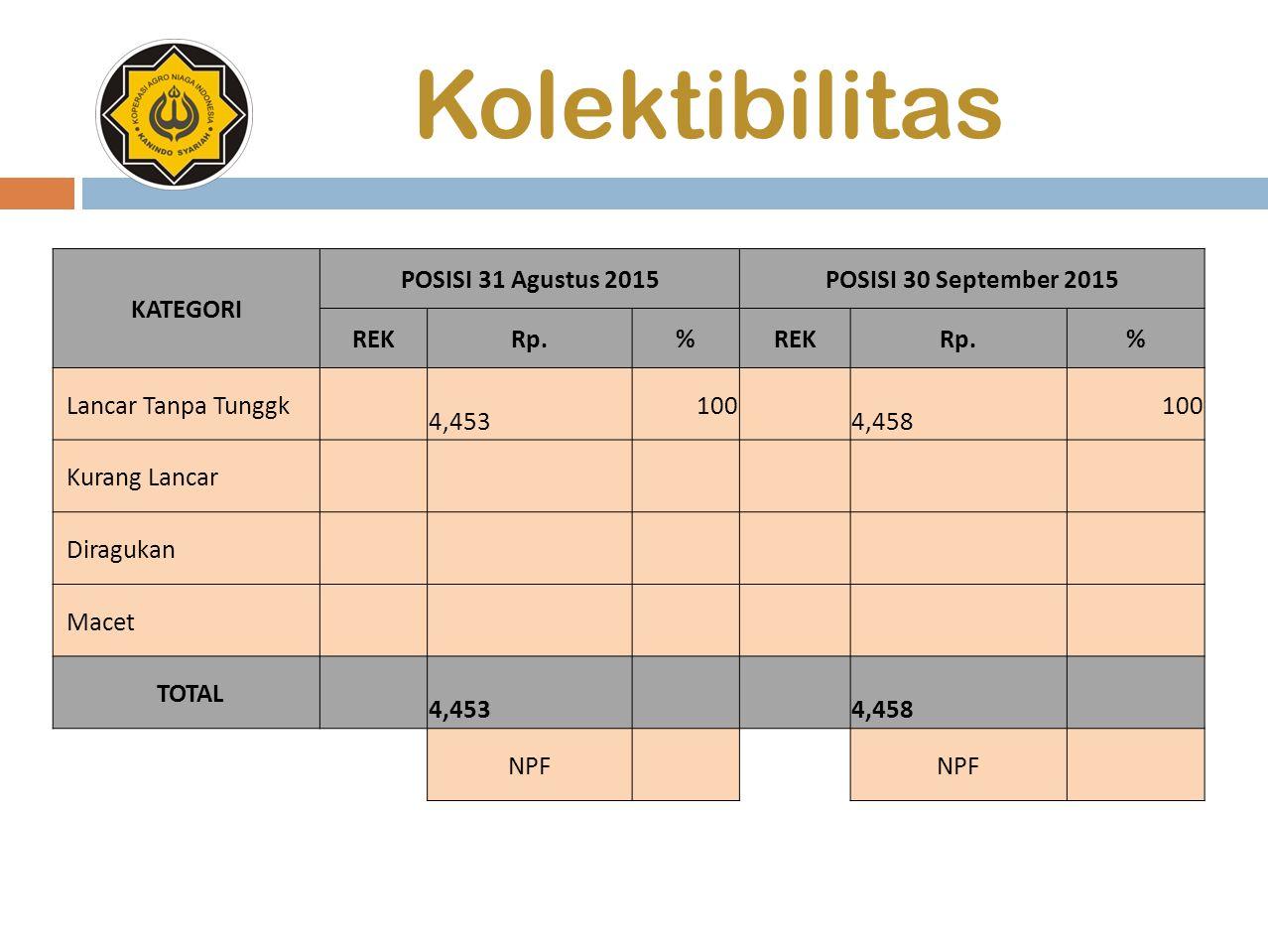 Kolektibilitas KATEGORI POSISI 31 Agustus 2015POSISI 30 September 2015 REKRp.%REKRp.% Lancar Tanpa Tunggk 4,453 100 4,458 100 Kurang Lancar Diragukan