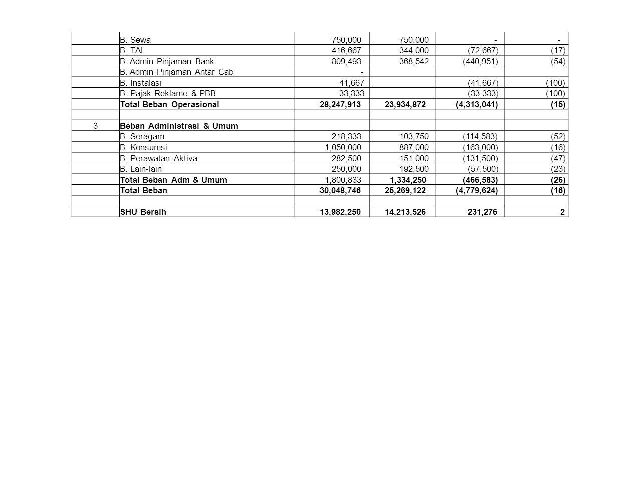 B. Sewa 750,000 - - B. TAL 416,667 344,000 (72,667) (17) B. Admin Pinjaman Bank 809,493 368,542 (440,951) (54) B. Admin Pinjaman Antar Cab - B. Instal