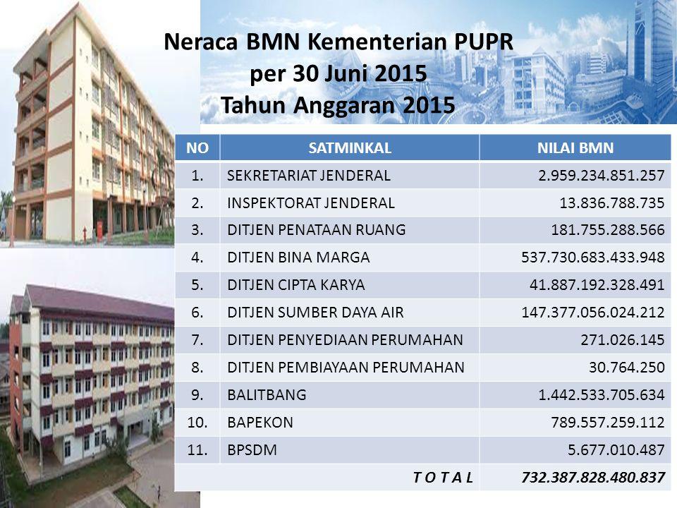 Neraca BMN Kementerian PUPR per 30 Juni 2015 Tahun Anggaran 2015 NOSATMINKALNILAI BMN 1.SEKRETARIAT JENDERAL2.959.234.851.257 2.INSPEKTORAT JENDERAL13