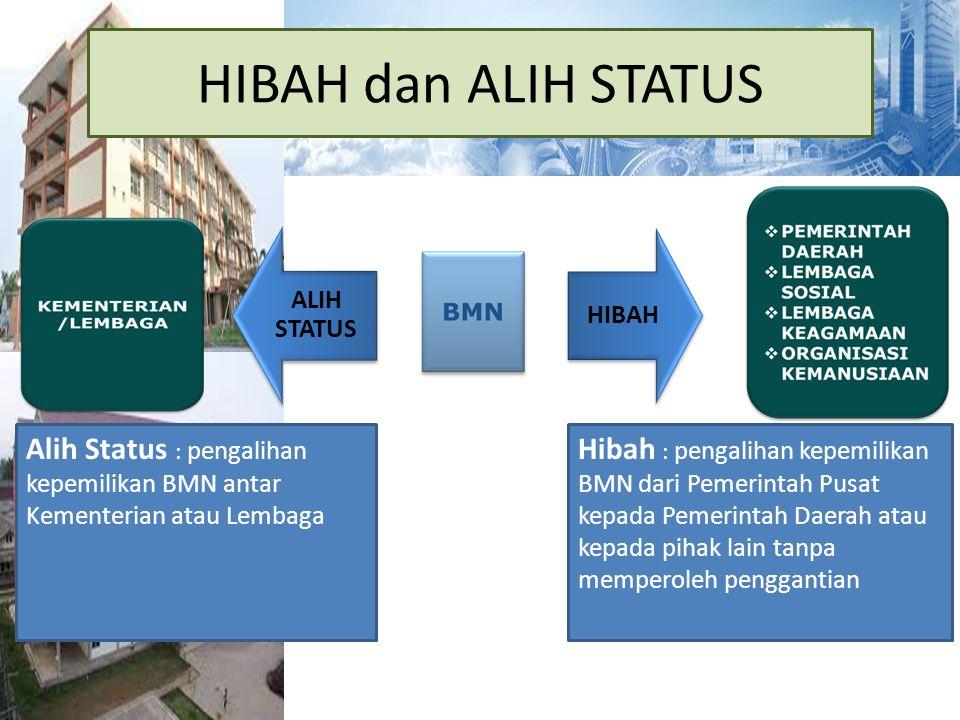 HIBAH dan ALIH STATUS ALIH STATUS HIBAH Hibah : pengalihan kepemilikan BMN dari Pemerintah Pusat kepada Pemerintah Daerah atau kepada pihak lain tanpa