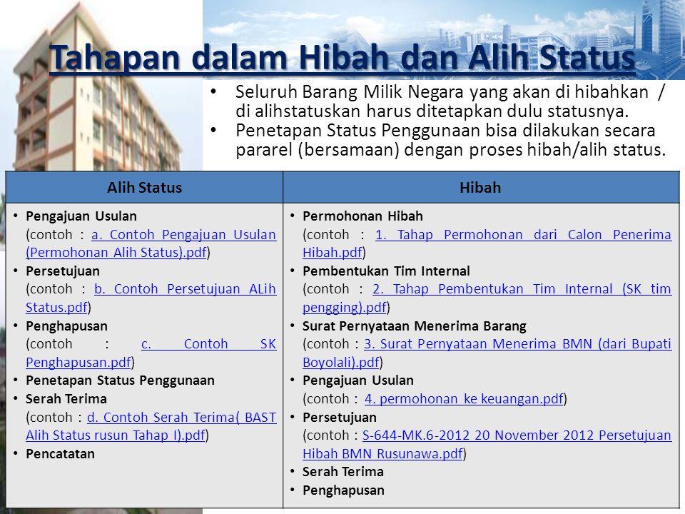 Tahapan dalam Hibah dan Alih Status Alih StatusHibah Pengajuan Usulan (contoh : a. Contoh Pengajuan Usulan (Permohonan Alih Status).pdf)a. Contoh Peng