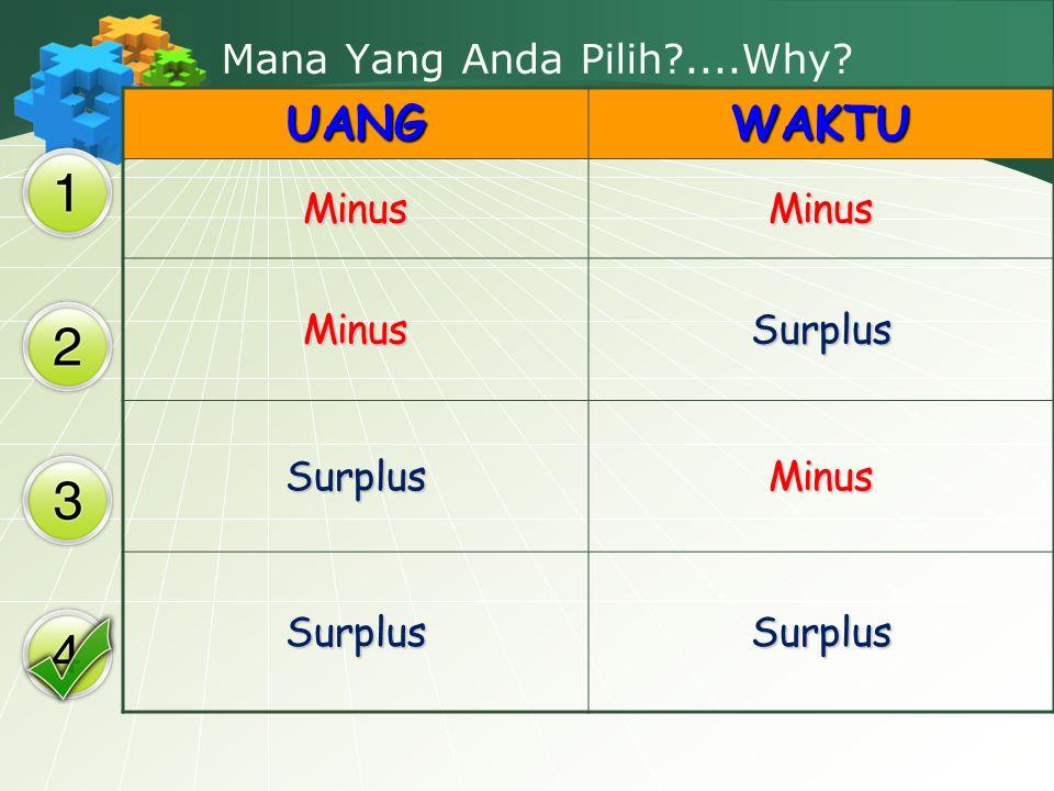 Mana Yang Anda Pilih ....Why UANGWAKTU MinusMinus MinusSurplus SurplusMinus SurplusSurplus