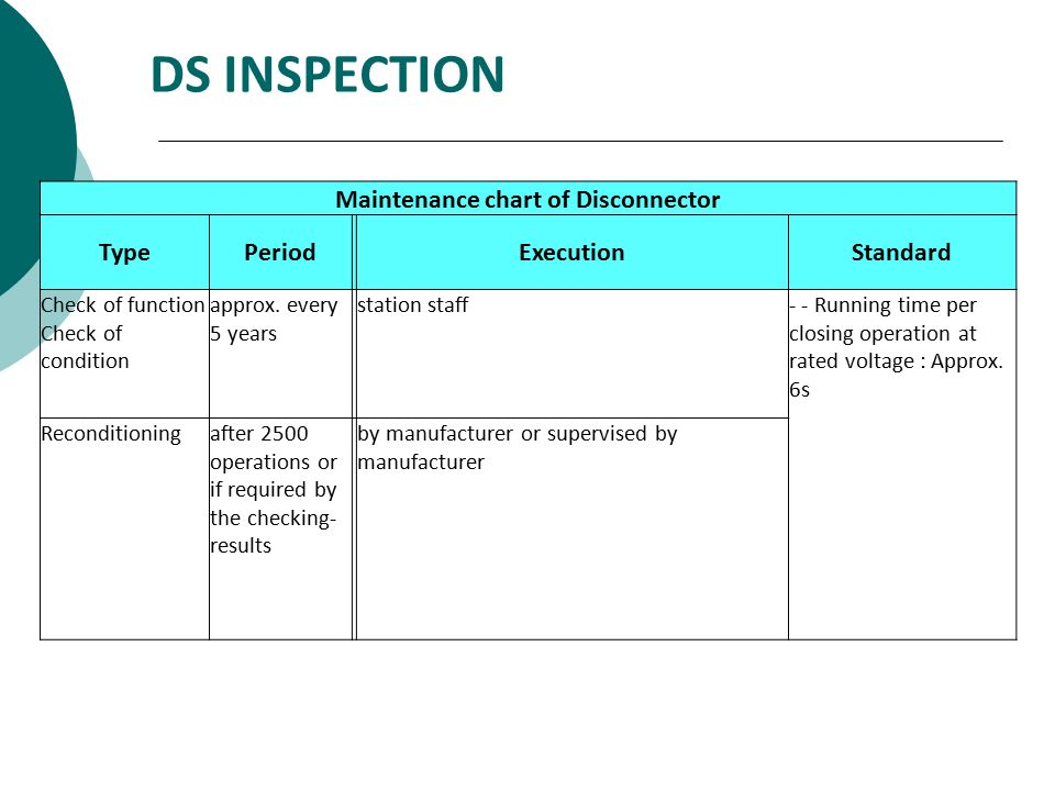 DS INSPECTION Maintenance chart of Disconnector TypePeriodExecutionStandard Check of function Check of condition approx. every 5 years station staff-