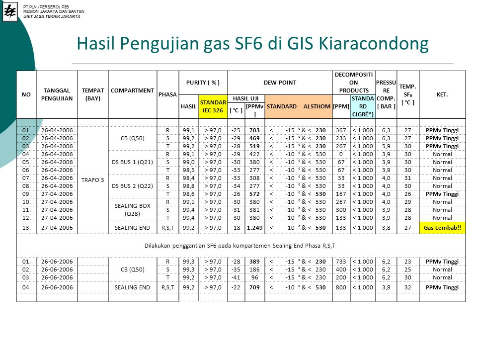 Hasil Pengujian gas SF6 di GIS Kiaracondong NO TANGGAL PENGUJIAN TEMPAT (BAY) PHASA PURITY ( % )DEW POINT DECOMPOSITI ON PRODUCTS PRESSU RE COMP. [ BA