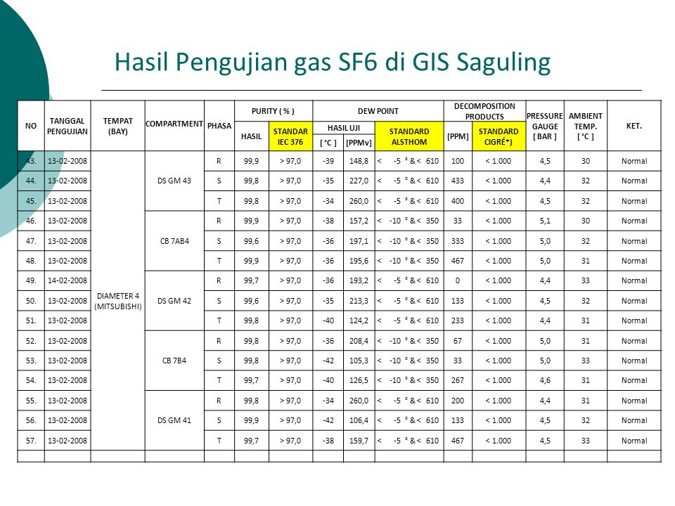 Hasil Pengujian gas SF6 di GIS Saguling NO TANGGAL PENGUJIAN TEMPAT (BAY) PHASA PURITY ( % )DEW POINT DECOMPOSITION PRODUCTS PRESSURE GAUGE [ BAR ] AM