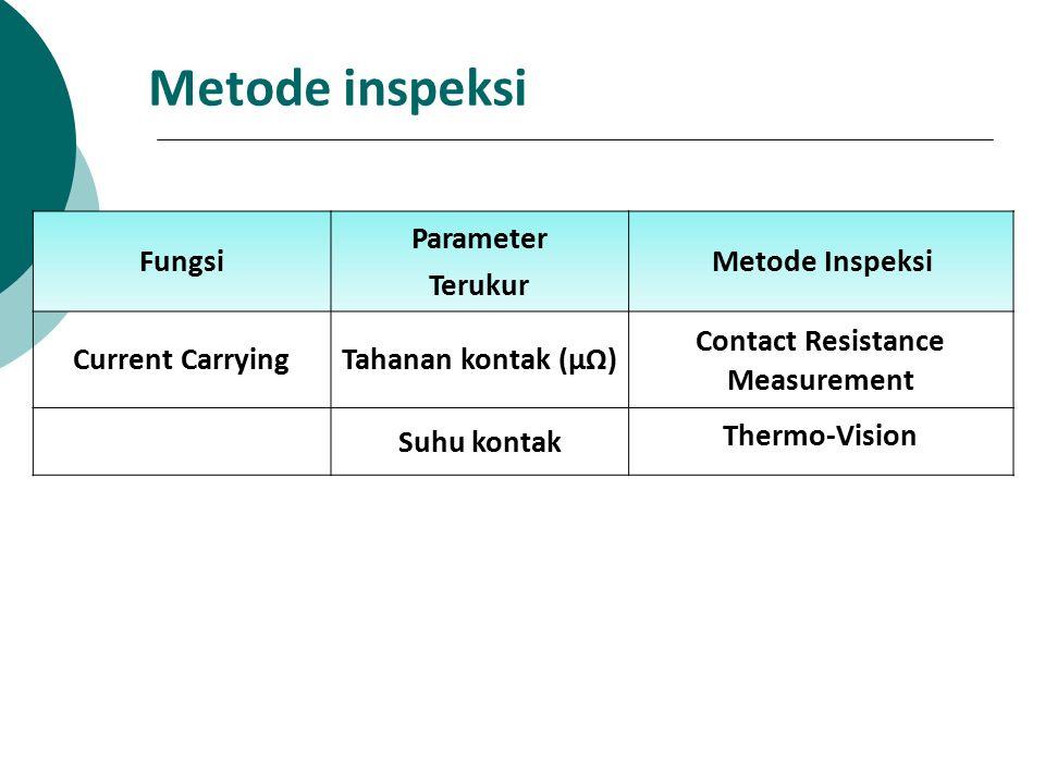 Metode inspeksi Fungsi Parameter Terukur Metode Inspeksi Current CarryingTahanan kontak (µΩ) Contact Resistance Measurement Suhu kontak Thermo-Vision