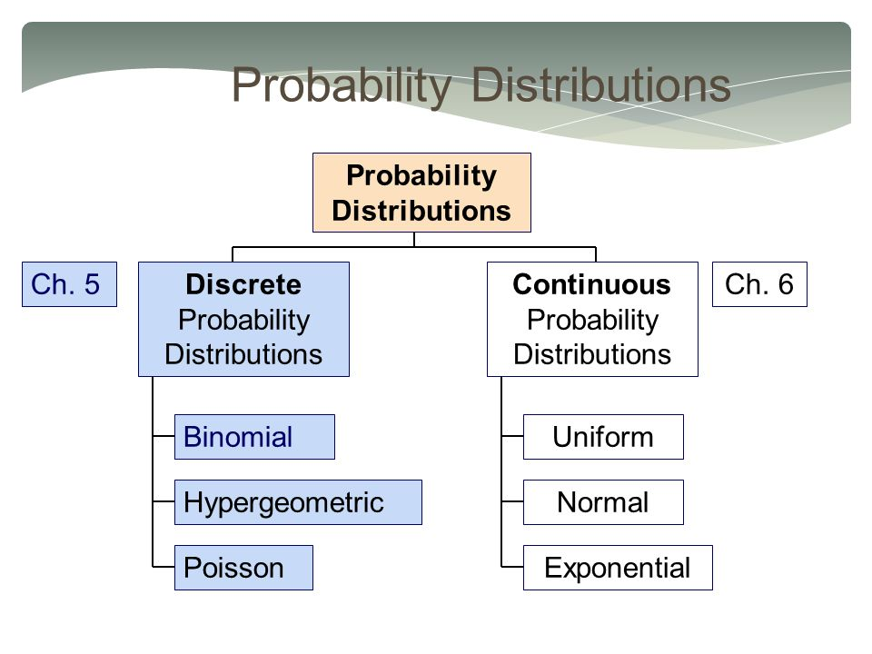 Probability Distributions Continuous Probability Distributions Binomial Hypergeometric Poisson Probability Distributions Discrete Probability Distributions Uniform Normal Exponential Ch.