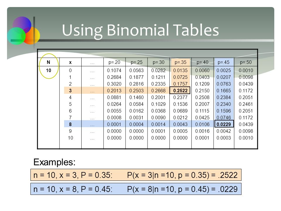 Using Binomial Tables Nx…p=.20p=.25p=.30p=.35p=.40p=.45p=.50 100 1 2 3 4 5 6 7 8 9 10 ………………………………………………………… 0.1074 0.2684 0.3020 0.2013 0.0881 0.0264