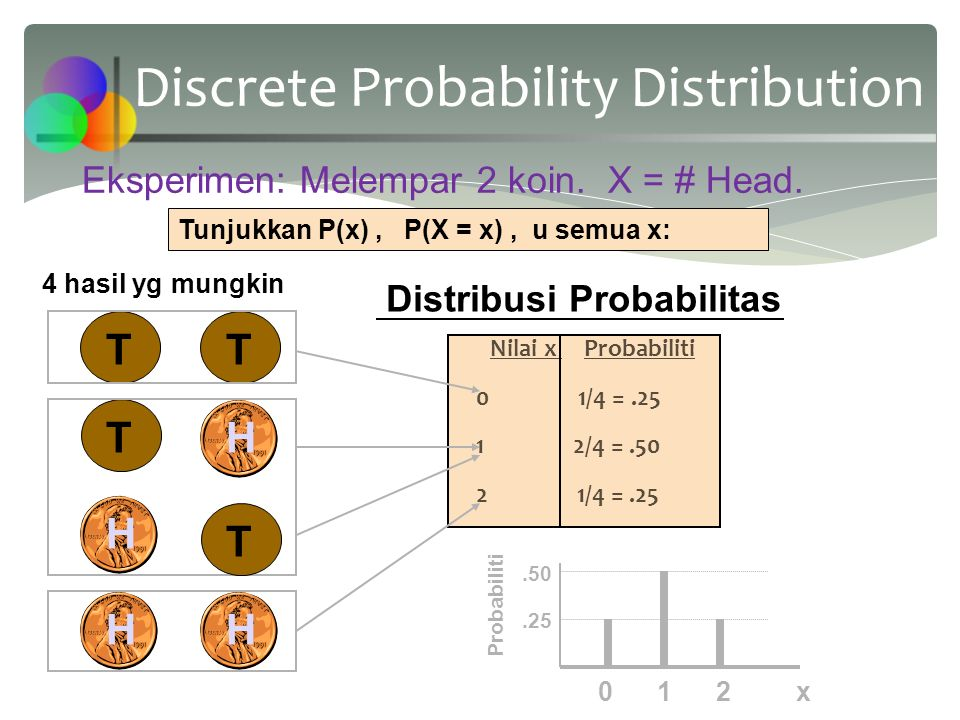  P(x)  0 for any value of x  The individual probabilities sum to 1; (The notation indicates summation over all possible x values) Probability Distribution Required Properties