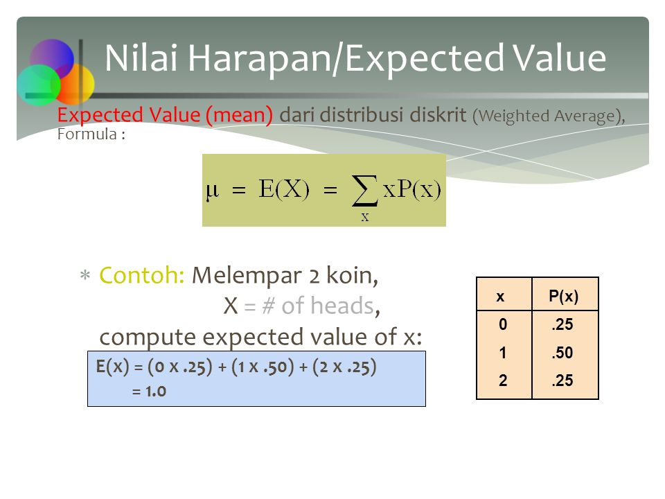 Expected Value (mean) dari distribusi diskrit (Weighted Average), Formula :  Contoh: Melempar 2 koin, X = # of heads, compute expected value of x: E(x) = (0 x.25) + (1 x.50) + (2 x.25) = 1.0 Nilai Harapan/Expected Value x P(x) 0.25 1.50 2.25
