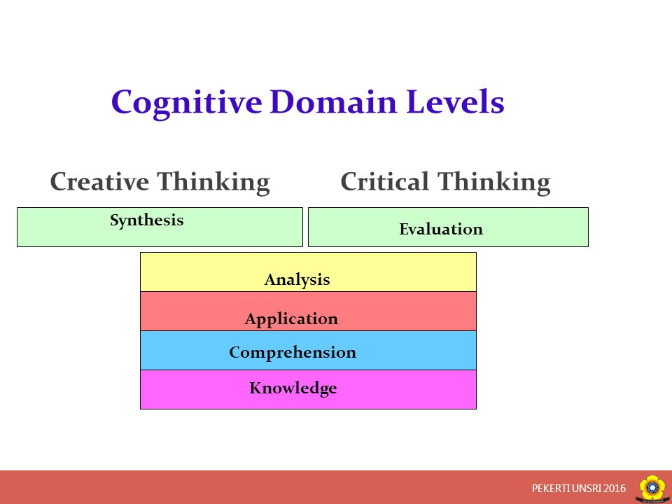 Knowledge Comprehension Application Analysis Synthesis Evaluation Creative ThinkingCritical Thinking Cognitive Domain Levels PEKERTI UNSRI 2016