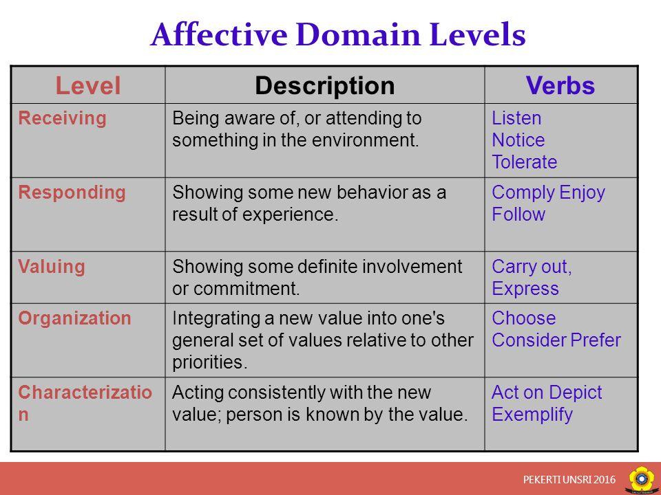Affective Domain Levels LevelDescriptionVerbs ReceivingBeing aware of, or attending to something in the environment. Listen Notice Tolerate Responding