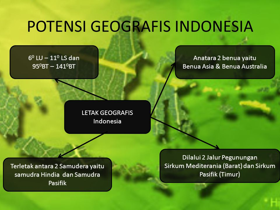 POTENSI GEOGRAFIS INDONESIA LETAK GEOGRAFIS Indonesia Anatara 2 benua yaitu Benua Asia & Benua Australia Terletak antara 2 Samudera yaitu samudra Hind