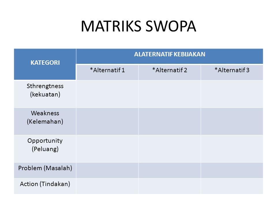 MATRIKS SWOPA KATEGORI ALATERNATIF KEBIJAKAN *Alternatif 1*Alternatif 2*Alternatif 3 Sthrengtness (kekuatan) Weakness (Kelemahan) Opportunity (Peluang) Problem (Masalah) Action (Tindakan)