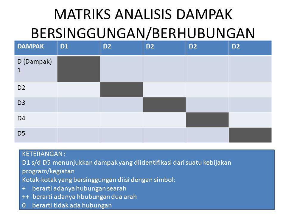 MATRIKS ANALISIS DAMPAK BERSINGGUNGAN/BERHUBUNGAN DAMPAKD1D2 D (Dampak) 1 D2 D3 D4 D5 KETERANGAN : D1 s/d D5 menunjukkan dampak yang diidentifikasi dari suatu kebijakan program/kegiatan Kotak-kotak yang bersinggungan diisi dengan simbol: + berarti adanya hubungan searah ++ berarti adanya hbubungan dua arah 0 berarti tidak ada hubungan