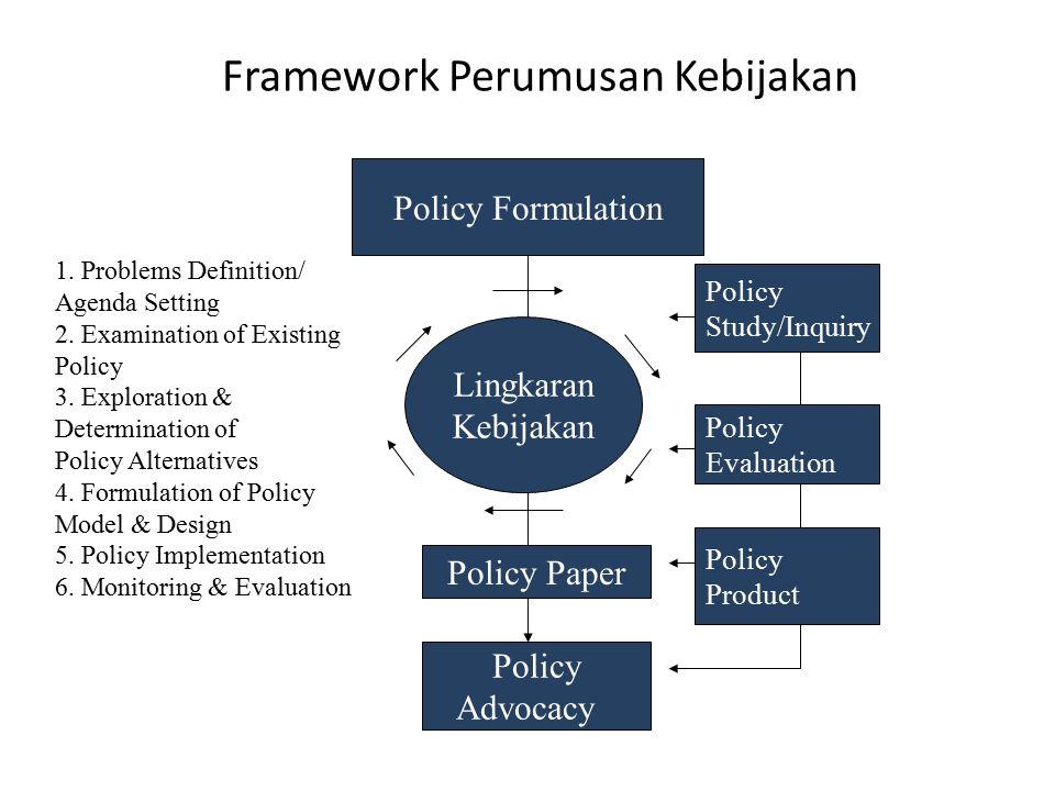 Framework Perumusan Kebijakan Lingkaran Kebijakan Policy Formulation Policy Paper Policy Advocacy Policy Study/Inquiry Policy Evaluation Policy Produc