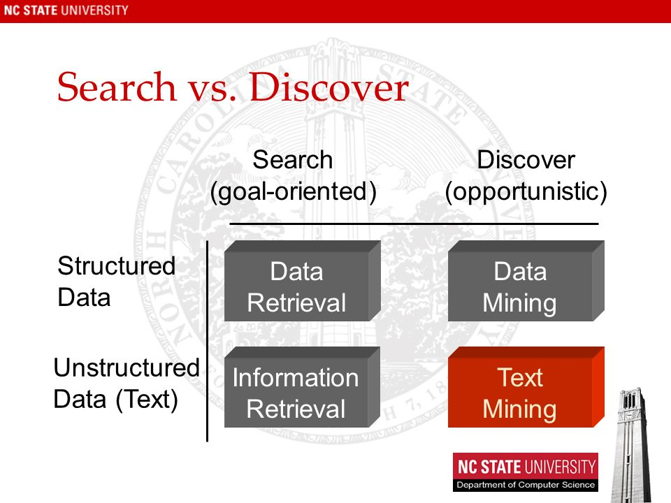 Search vs. Discover Data Mining Text Mining Data Retrieval Information Retrieval Search (goal-oriented) Discover (opportunistic) Structured Data Unstr