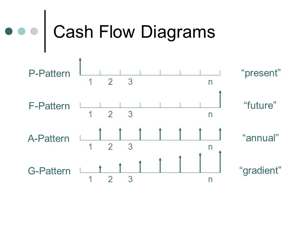 Cash Flow Diagrams P-Pattern 123n present F-Pattern 123n future A-Pattern 123n annual G-Pattern 123n gradient