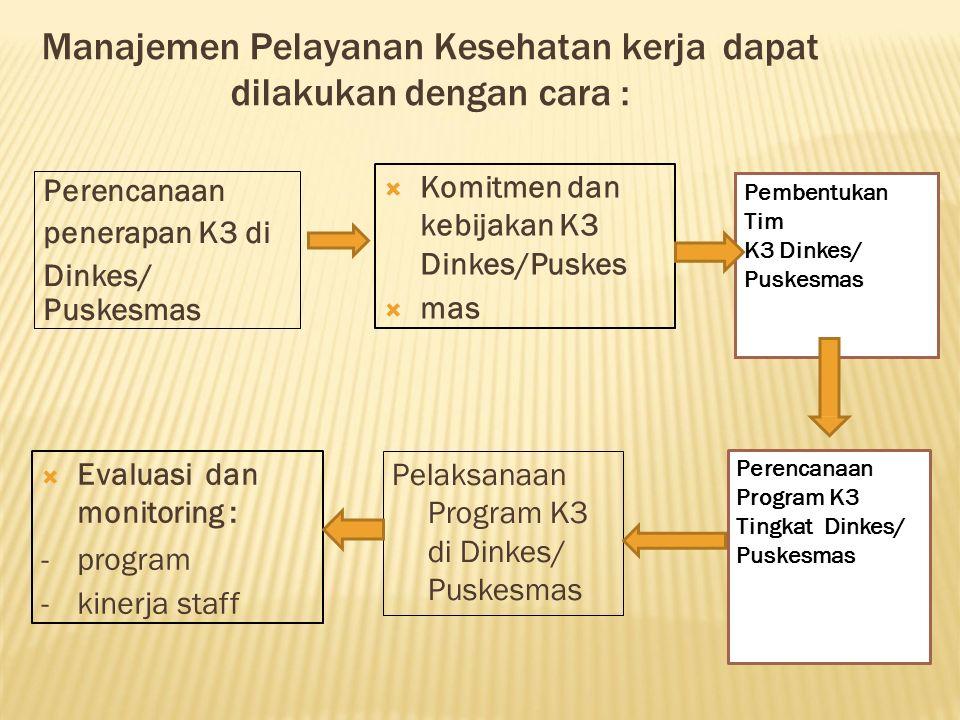 Manajemen Pelayanan Kesehatan kerjadapat dilakukan dengan cara : Perencanaan penerapan K3 di Dinkes/ Puskesmas  Komitmen dan kebijakan K3 Dinkes/Pusk