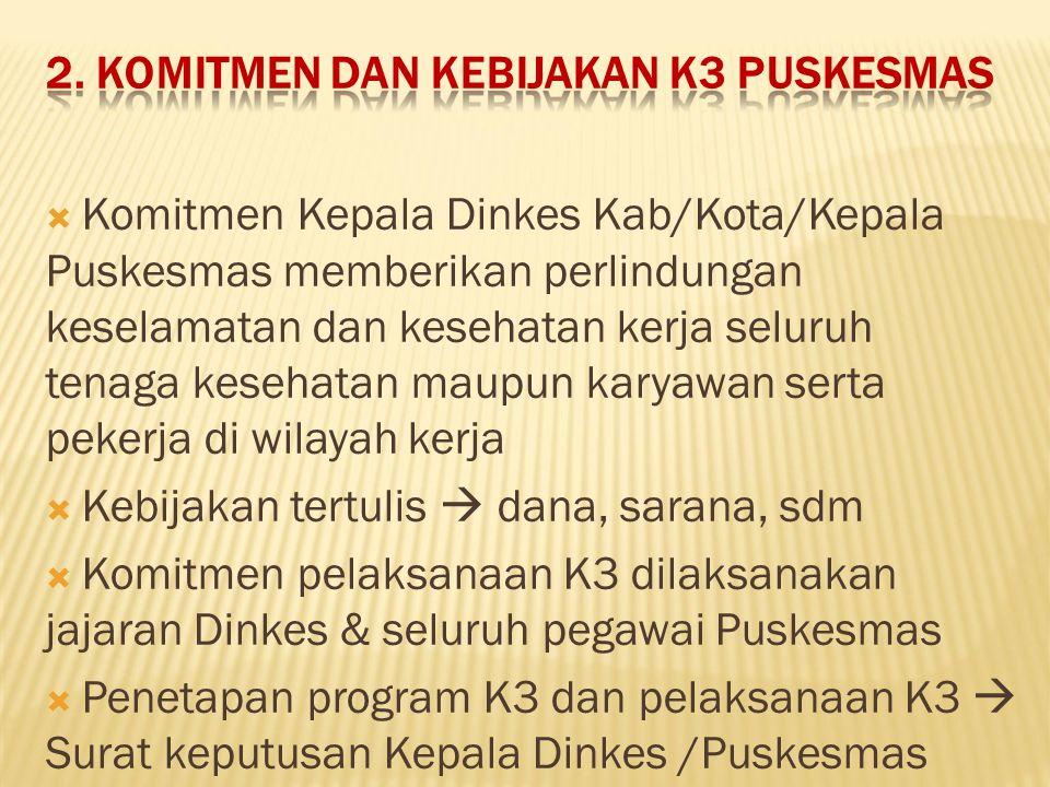 2. KOMITMEN DAN KEBIJAKAN K3 PUSKESMAS  Komitmen Kepala Dinkes Kab/Kota/Kepala Puskesmas memberikan perlindungan keselamatan dan kesehatan kerja selu