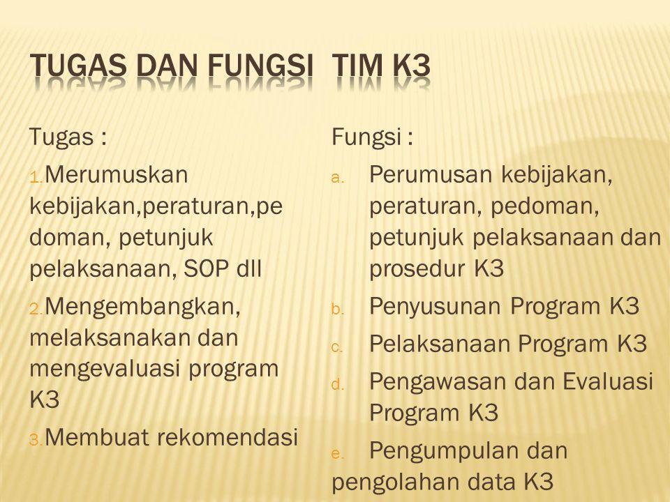 TUGAS DAN FUNGSITIM K3 Tugas : 1. Merumuskan kebijakan,peraturan,pe doman, petunjuk pelaksanaan, SOP dll 2. Mengembangkan, melaksanakan dan mengevalua