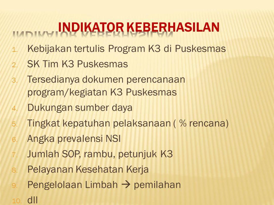 INDIKATOR KEBERHASILAN 1. Kebijakan tertulis Program K3 di Puskesmas 2. SK Tim K3 Puskesmas 3. Tersedianya dokumen perencanaan program/kegiatan K3 Pus