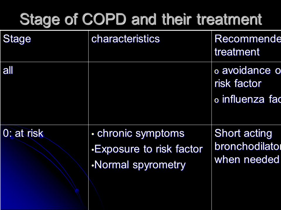 Stage of COPD and their treatment Stagecharacteristics Recommended treatment all o avoidance of risk factor o influenza factor 0: at risk chronic symptoms chronic symptoms Exposure to risk factor Exposure to risk factor Normal spyrometry Normal spyrometry Short acting bronchodilator when needed