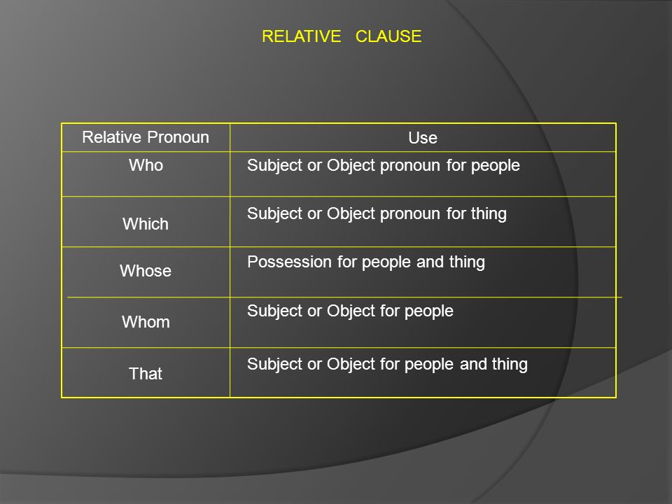 RELATIVE CLAUSE Relative Pronoun Use Who Which Whose Whom That Subject or Object pronoun for people Subject or Object pronoun for thing Possession for people and thing Subject or Object for people Subject or Object for people and thing