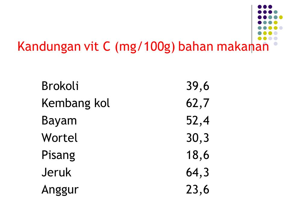 Kandungan vit C (mg/100g) bahan makanan Brokoli39,6 Kembang kol62,7 Bayam52,4 Wortel30,3 Pisang18,6 Jeruk64,3 Anggur23,6