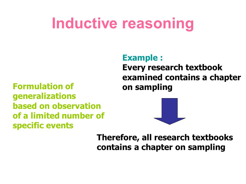 Inductive reasoning Formulation of generalizations based on observation of a limited number of specific events Example : Every research textbook examined contains a chapter on sampling Therefore, all research textbooks contains a chapter on sampling