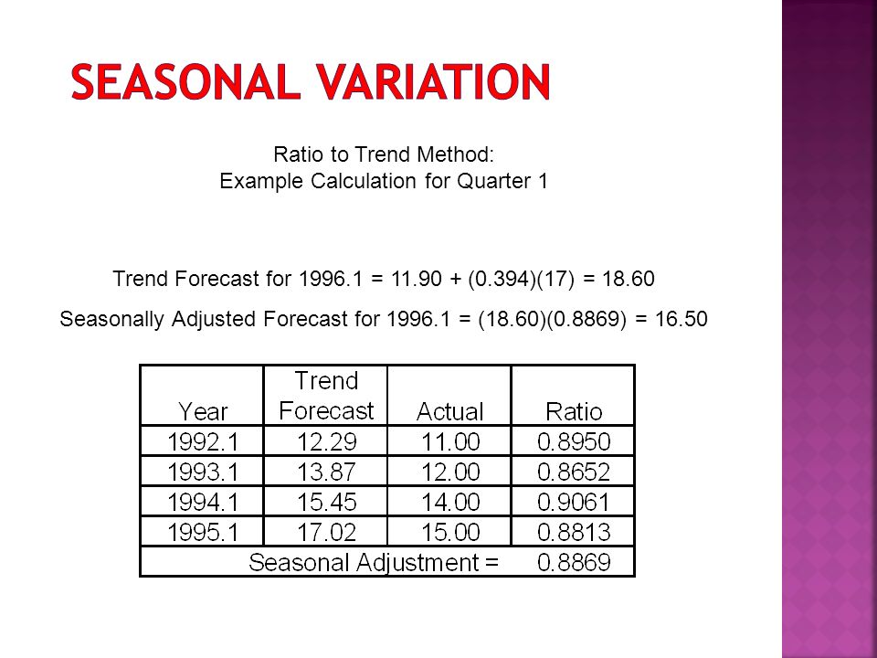 Ratio to Trend Method: Example Calculation for Quarter 1 Trend Forecast for 1996.1 = 11.90 + (0.394)(17) = 18.60 Seasonally Adjusted Forecast for 1996.1 = (18.60)(0.8869) = 16.50