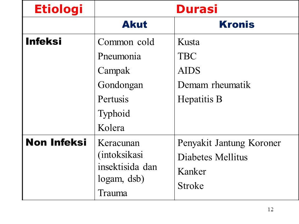 12 EtiologiDurasi AkutKronis Infeksi Common cold Pneumonia Campak Gondongan Pertusis Typhoid Kolera Kusta TBC AIDS Demam rheumatik Hepatitis B Non Infeksi Keracunan (intoksikasi insektisida dan logam, dsb) Trauma Penyakit Jantung Koroner Diabetes Mellitus Kanker Stroke
