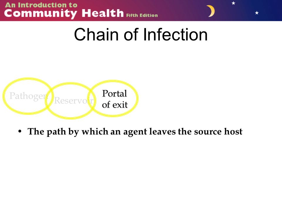 Chain of Infection The path by which an agent leaves the source host Pathogen Reservoir Portal of exit
