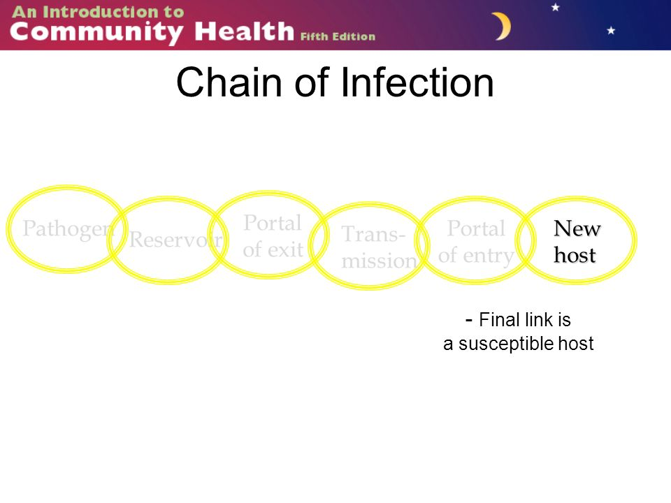 Chain of Infection Pathogen Reservoir Portal of exit Trans- mission - Final link is a susceptible host Portal of entryNewhost