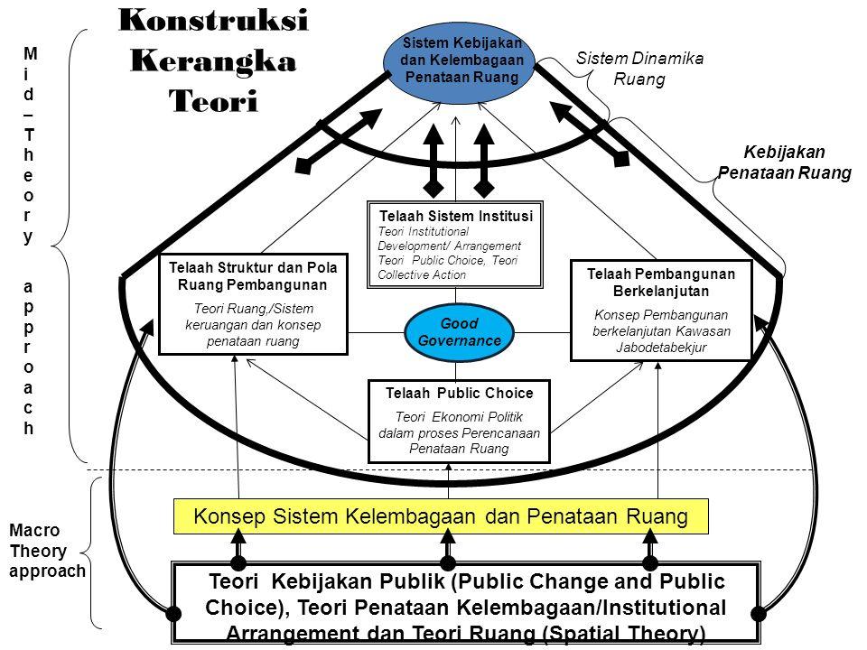 Konsep Sistem Kelembagaan dan Penataan Ruang Konstruksi Kerangka Teori Telaah Public Choice Teori Ekonomi Politik dalam proses Perencanaan Penataan Ruang Telaah Struktur dan Pola Ruang Pembangunan Teori Ruang,/Sistem keruangan dan konsep penataan ruang Telaah Pembangunan Berkelanjutan Konsep Pembangunan berkelanjutan Kawasan Jabodetabekjur Sistem Kebijakan dan Kelembagaan Penataan Ruang Sistem Dinamika Ruang Teori Kebijakan Publik (Public Change and Public Choice), Teori Penataan Kelembagaan/Institutional Arrangement dan Teori Ruang (Spatial Theory) Kebijakan Penataan Ruang Mid–Theory approachMid–Theory approach Macro Theory approach Telaah Sistem Institusi Teori Institutional Development/ Arrangement Teori Public Choice, Teori Collective Action Good Governance