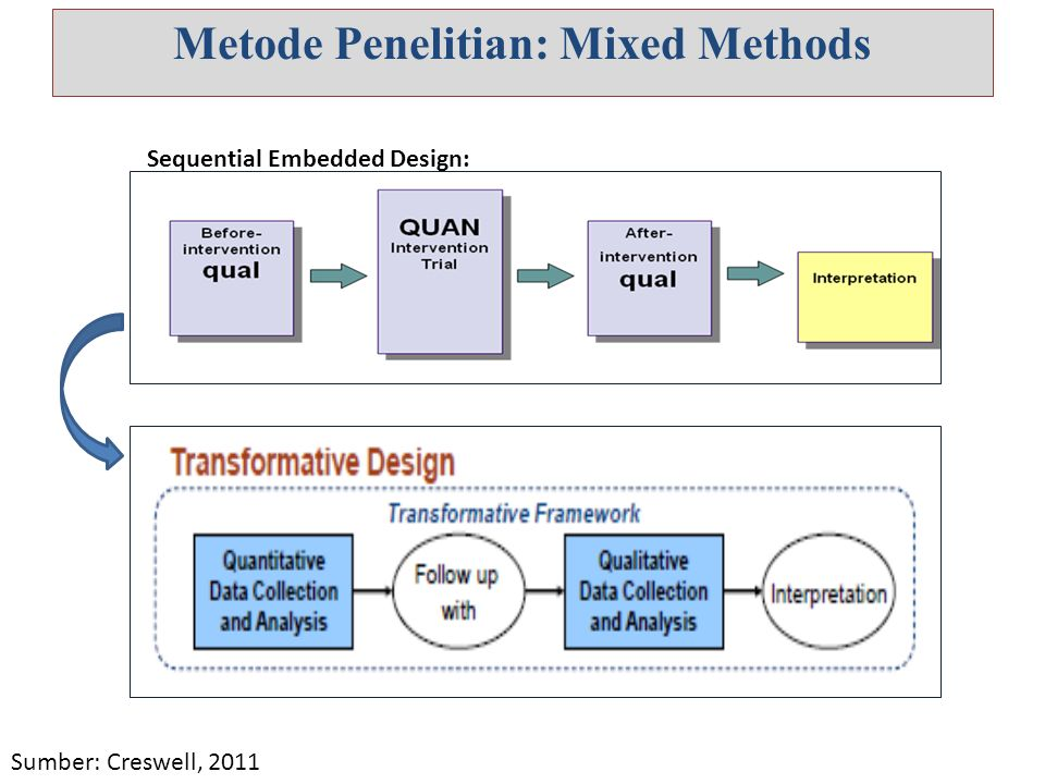 Metode Penelitian: Mixed Methods Sequential Embedded Design: Sumber: Creswell, 2011