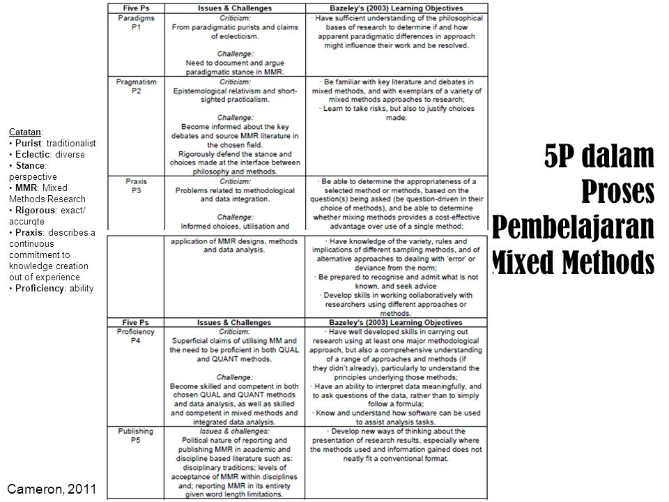 Aliansi diantara 5P dalam Mixed Methods Cameron, 2011