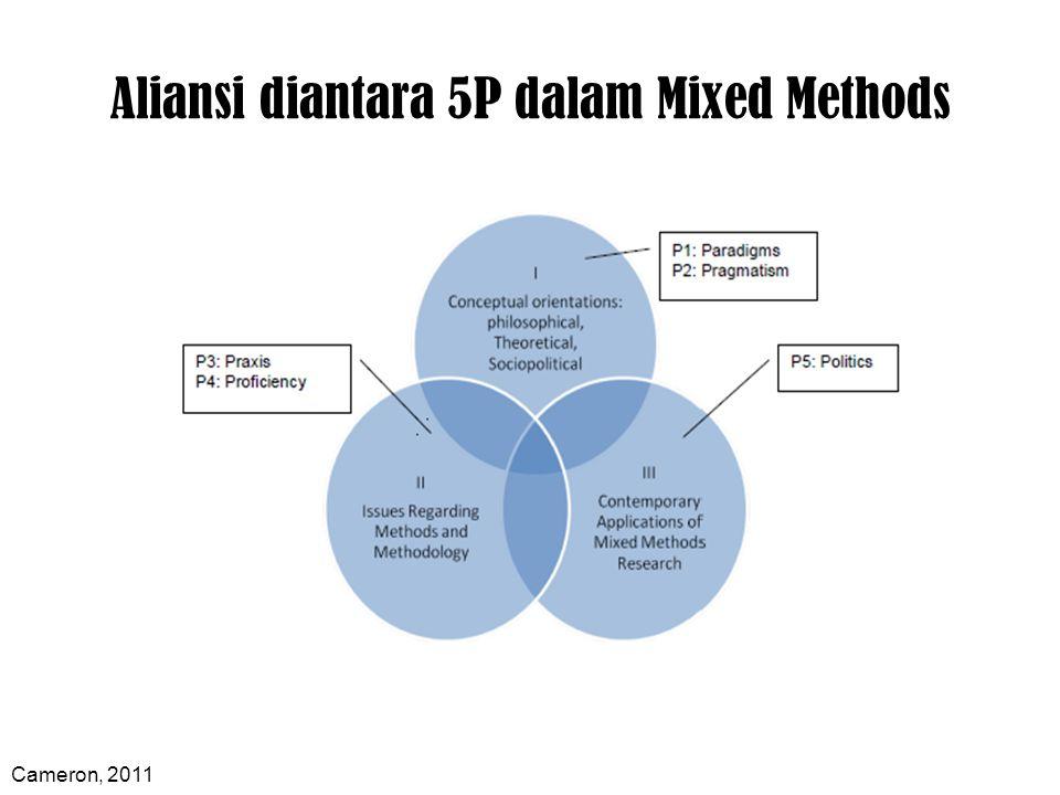 Pemanfaatan Mixed Methods Dalam Penelitian Tentang Sistem Kebijakan dan Kelembagaan Penataan Ruang