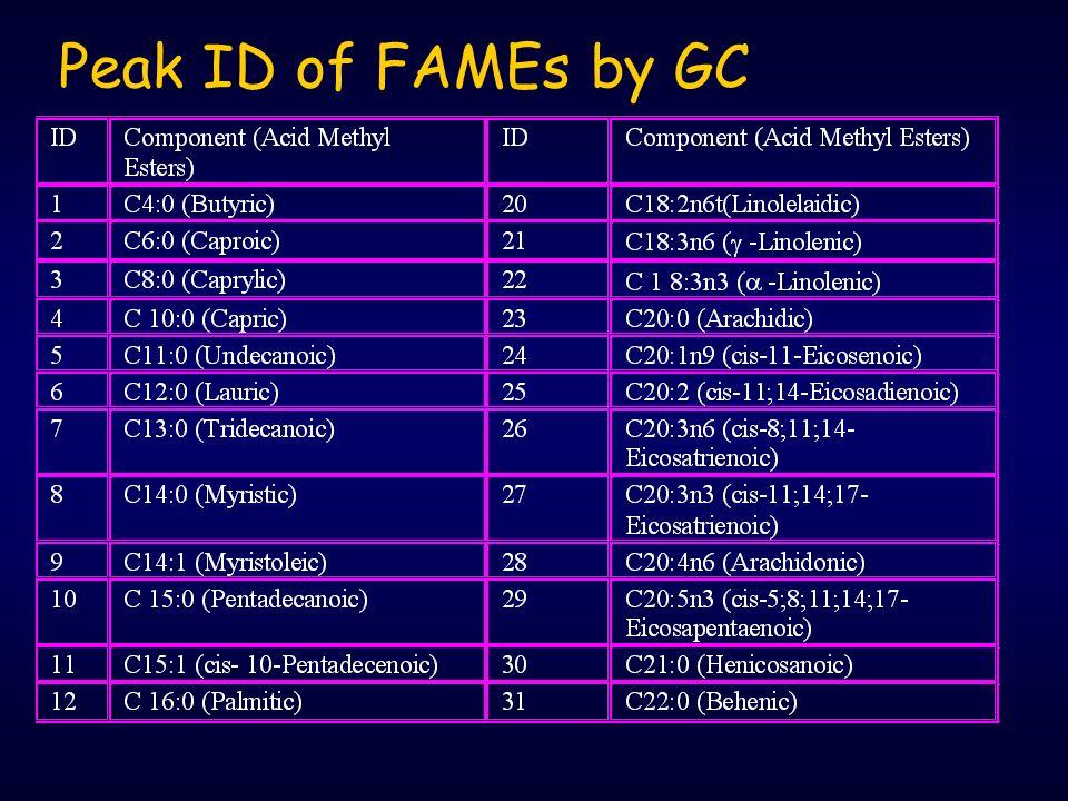 FA composition: Gas Chromatography Kondisi: kolom, SPTM-2560 (100 m x 0,25 mm i.d; ketebalan lapisan 0,20 µm). Suhu oven: 140 o C (5 menit), dinaikkan