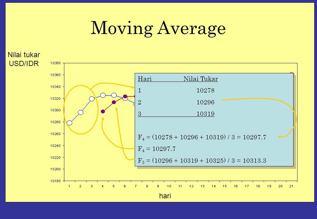 Moving Average hari Nilai tukar USD/IDR HariNilai Tukar 110278 210296 310319 F 4 = (10278 + 10296 + 10319) / 3 = 10297.7 F 4 = 10297.7 F 5 = (10296 + 10319 + 10325) / 3 = 10313.3 HariNilai Tukar 110278 210296 310319 F 4 = (10278 + 10296 + 10319) / 3 = 10297.7 F 4 = 10297.7 F 5 = (10296 + 10319 + 10325) / 3 = 10313.3