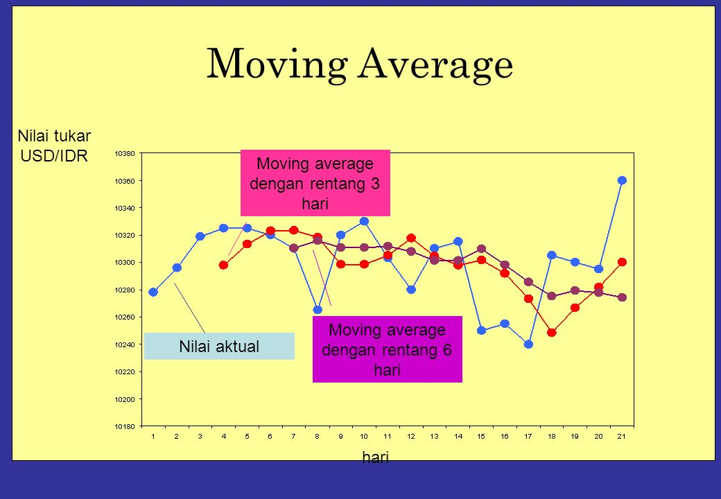 Moving Average hari Nilai tukar USD/IDR Nilai aktual Moving average dengan rentang 3 hari Moving average dengan rentang 6 hari