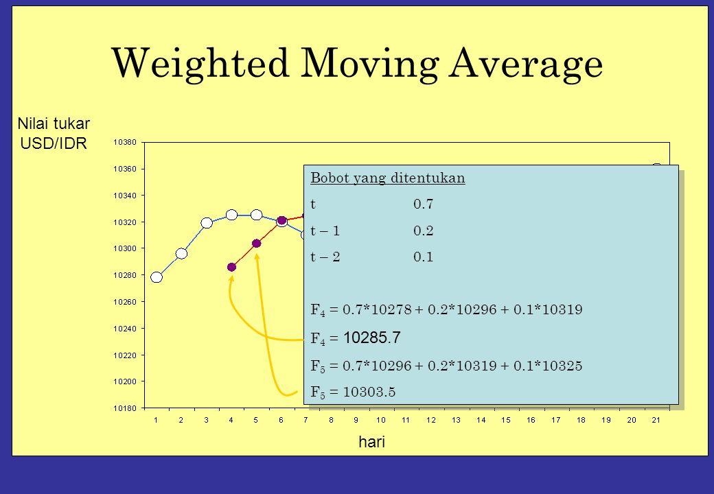 Weighted Moving Average hari Nilai tukar USD/IDR Bobot yang ditentukan t0.7 t – 10.2 t – 20.1 F 4 = 0.7*10278 + 0.2*10296 + 0.1*10319 F 4 = 10285.7 F 5 = 0.7*10296 + 0.2*10319 + 0.1*10325 F 5 = 10303.5 Bobot yang ditentukan t0.7 t – 10.2 t – 20.1 F 4 = 0.7*10278 + 0.2*10296 + 0.1*10319 F 4 = 10285.7 F 5 = 0.7*10296 + 0.2*10319 + 0.1*10325 F 5 = 10303.5