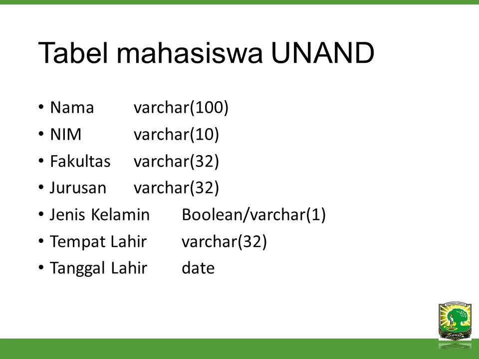 Tabel mahasiswa UNAND Namavarchar(100) NIMvarchar(10) Fakultasvarchar(32) Jurusanvarchar(32) Jenis KelaminBoolean/varchar(1) Tempat Lahirvarchar(32) Tanggal Lahirdate
