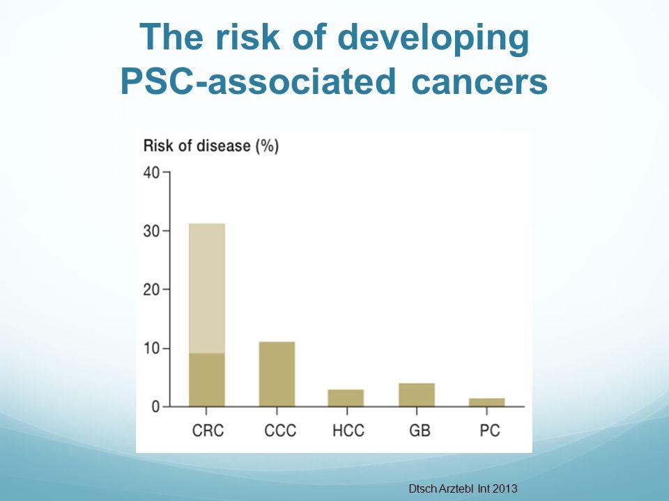 The risk of developing PSC-associated cancers Dtsch Arztebl Int 2013
