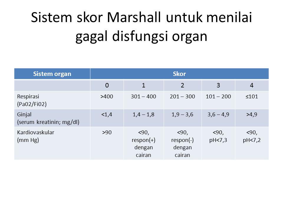 Sistem skor Marshall untuk menilai gagal disfungsi organ Sistem organSkor 01234 Respirasi (Pa02/Fi02) >400301 – 400201 – 300101 – 200≤101 Ginjal (serum kreatinin; mg/dl) <1,41,4 – 1,81,9 – 3,63,6 – 4,9>4,9 Kardiovaskular (mm Hg) >90<90, respon(+) dengan cairan <90, respon(-) dengan cairan <90, pH<7,3 <90, pH<7,2