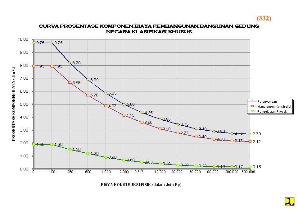 GRAFIK PROSENTASE BIAYA KONSULTAN & PENGELOLA KEGIATAN PEMBANGUNAN BANGUNAN GEDUNG NEGARA BIAYA PEMBANGUNAN (JUTA RP) BIAYA KONSULTAN / PENGELOLA KEGIATAN ( % ) (45/07)