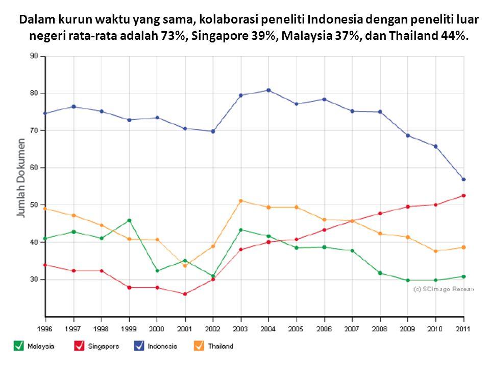 Dalam kurun waktu yang sama, kolaborasi peneliti Indonesia dengan peneliti luar negeri rata-rata adalah 73%, Singapore 39%, Malaysia 37%, dan Thailand 44%.